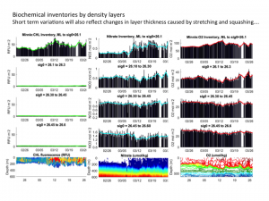 Biochemical inventories by density