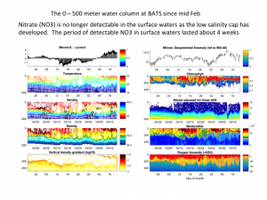 Time series of the water column at BATS (0-500 m)