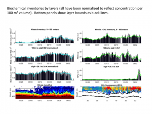 Nitrate and chlorophyll inventories at BATS