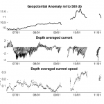 Geopotential anomaly and depth averaged currents