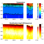 Time series of temperature and vertical stratification